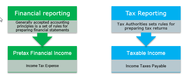 deferred tax