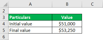 relative change formula example 1.1