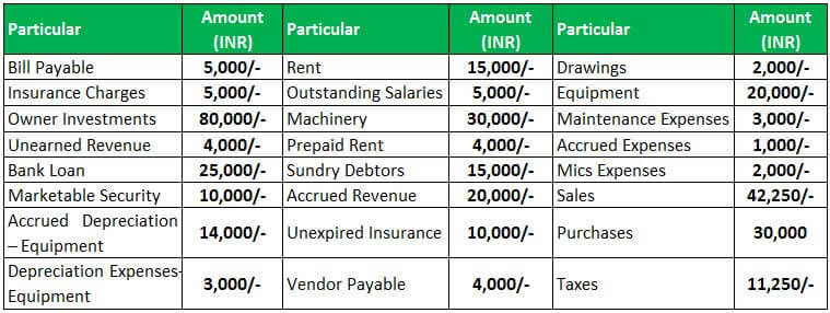 trial balance example 1.1