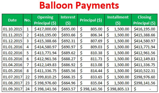 Balloon Payments