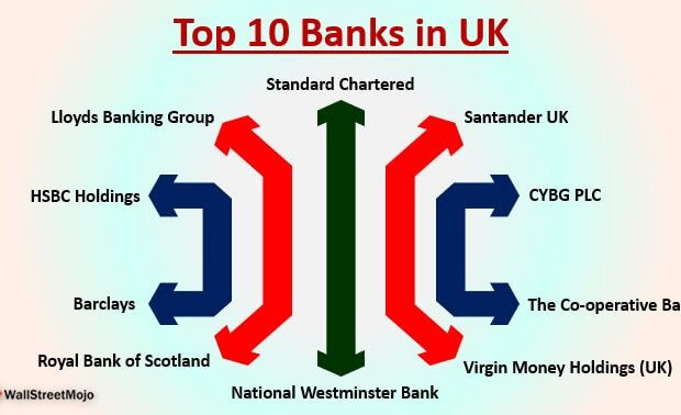 Banks in UK