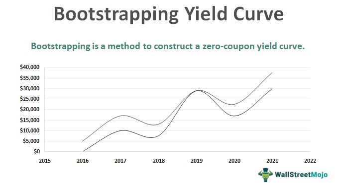 Bootstrapping-Yield-Curve
