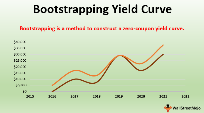 Bootstrapping Yield Curve