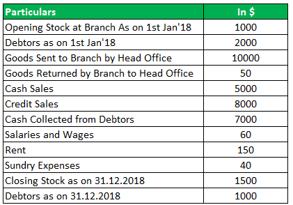 Branch Accounting Example 1