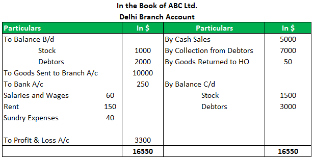 Branch Accounting Example 2.2png