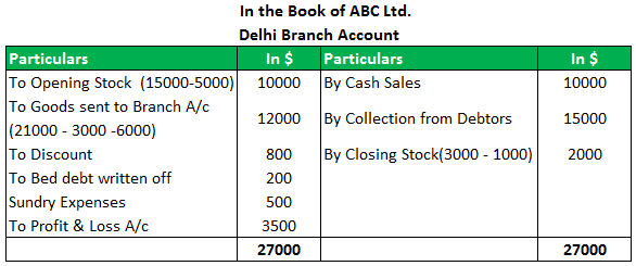 Branch Accounting Example 3.1png