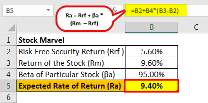 expected rate of return of the stock marvel