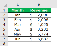 Chart Style in Excel Example 1