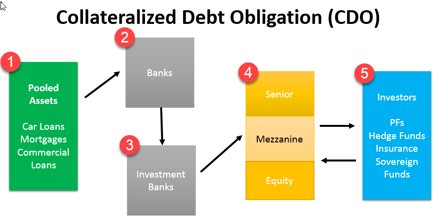 Collateralized Debt Obligation 1