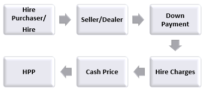 Components of Hire Purchase