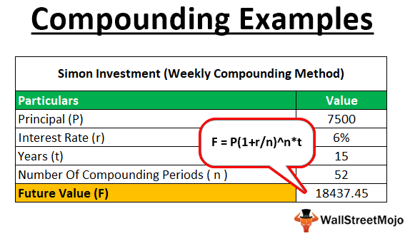 Compounding examples
