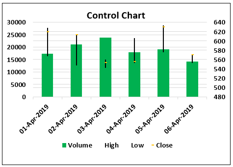 Control Charts Types Example 3.2