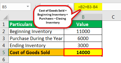 Cost of goods sold example 1