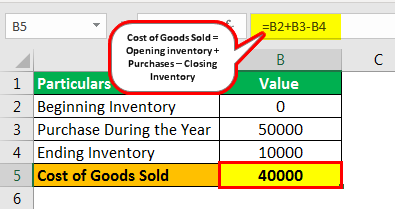 Cost of goods sold example 2