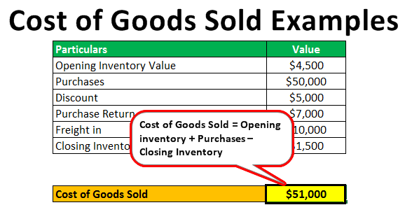 How to calculate inventory purchases
