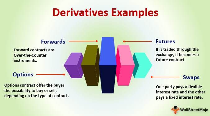 Derivatives Examples