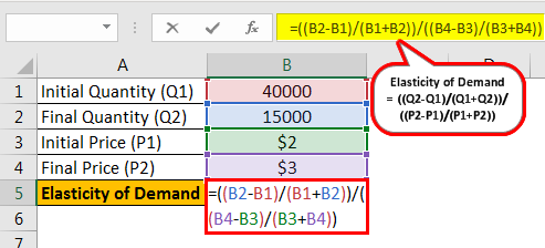Elastic Demand Formula Example 1.1png