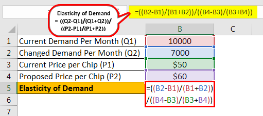 Elastic Demand Formula Example 2.1png