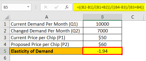 Elastic Demand Formula Example 2.2png