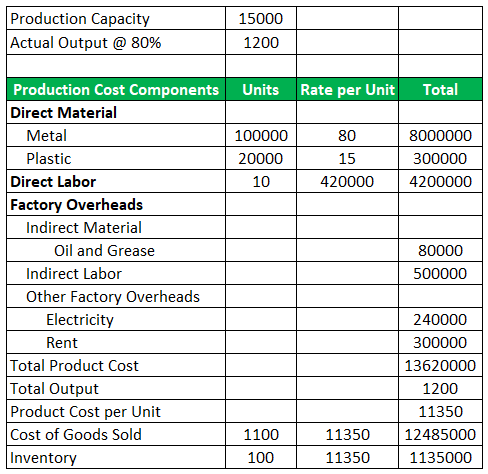Example of Product Cost