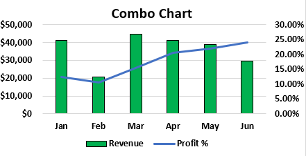 Excel Combo Chart Example 1.8