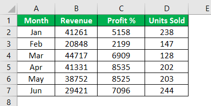 Excel Combo Chart Example 2