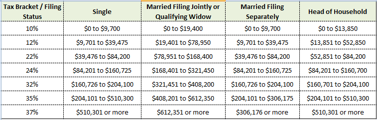 Federal Tax brackets for 2019