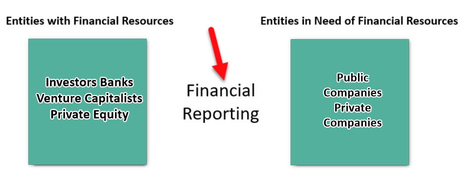 Financial Reporting-Objectives