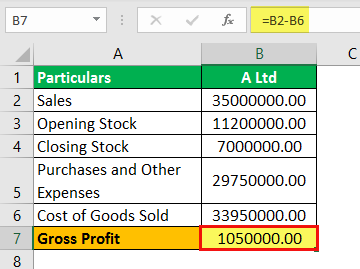 Gross Profit Formula Example 2.3