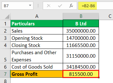 Gross Profit Formula Example 2.6