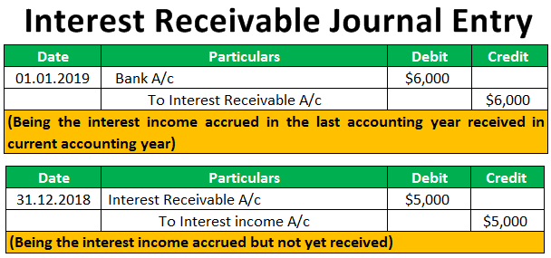 Interest Receivable Journal Entry