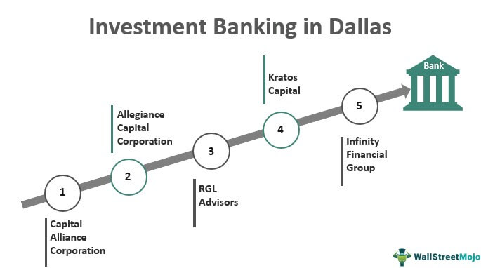 Investment Banking in Dallas
