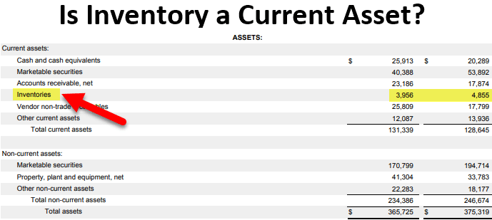 Is Inventory a Current Asset