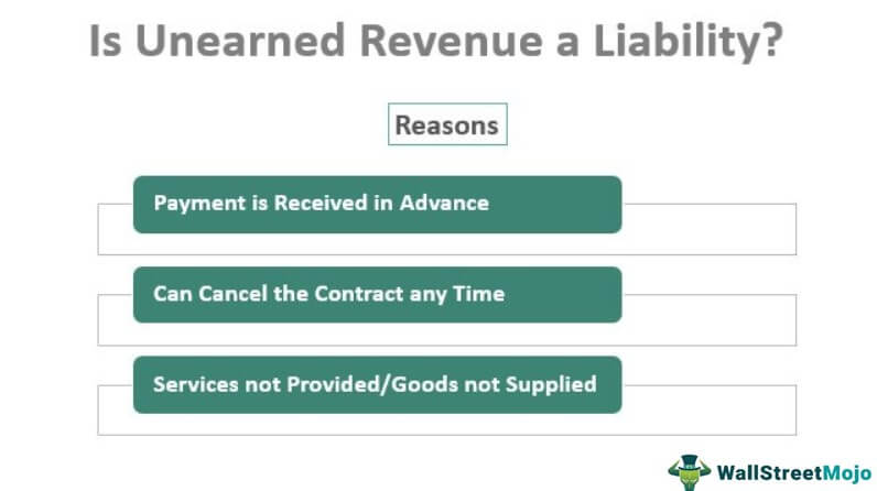 Is Unearned Revenue a Liability