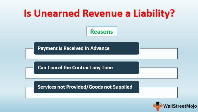 Is Unearned Revenue a Liability?