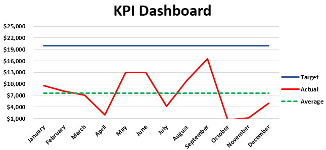 key performance indicators dashboard Example 1-15
