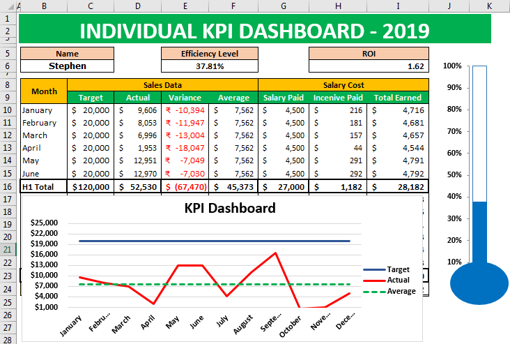 key performance indicators Dashboard Example 1-17