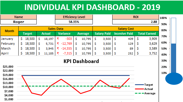 KPI Dashboard in Excel