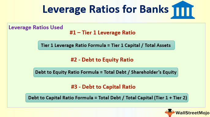 Leverage Ratios for Banks