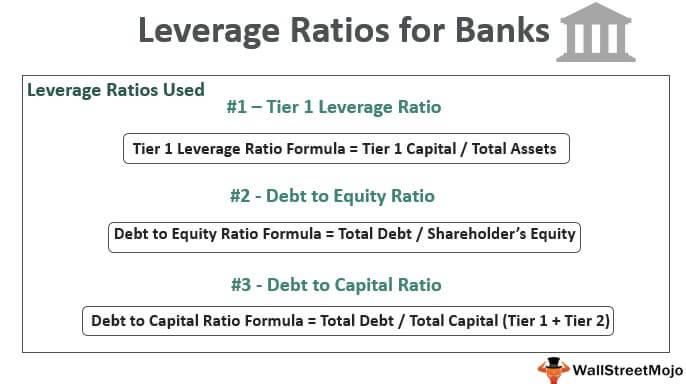 Leverage Ratios of Bank