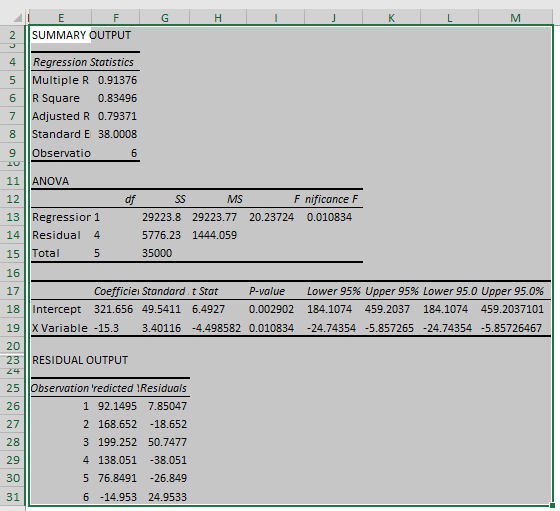 Linear Regression Excel Example 2-8