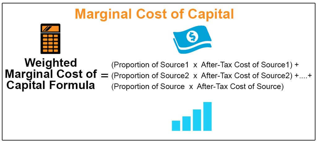 Marginal Cost of Capital Formula