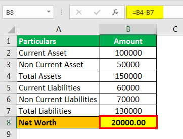 Net Worth Formula Example 1.2png