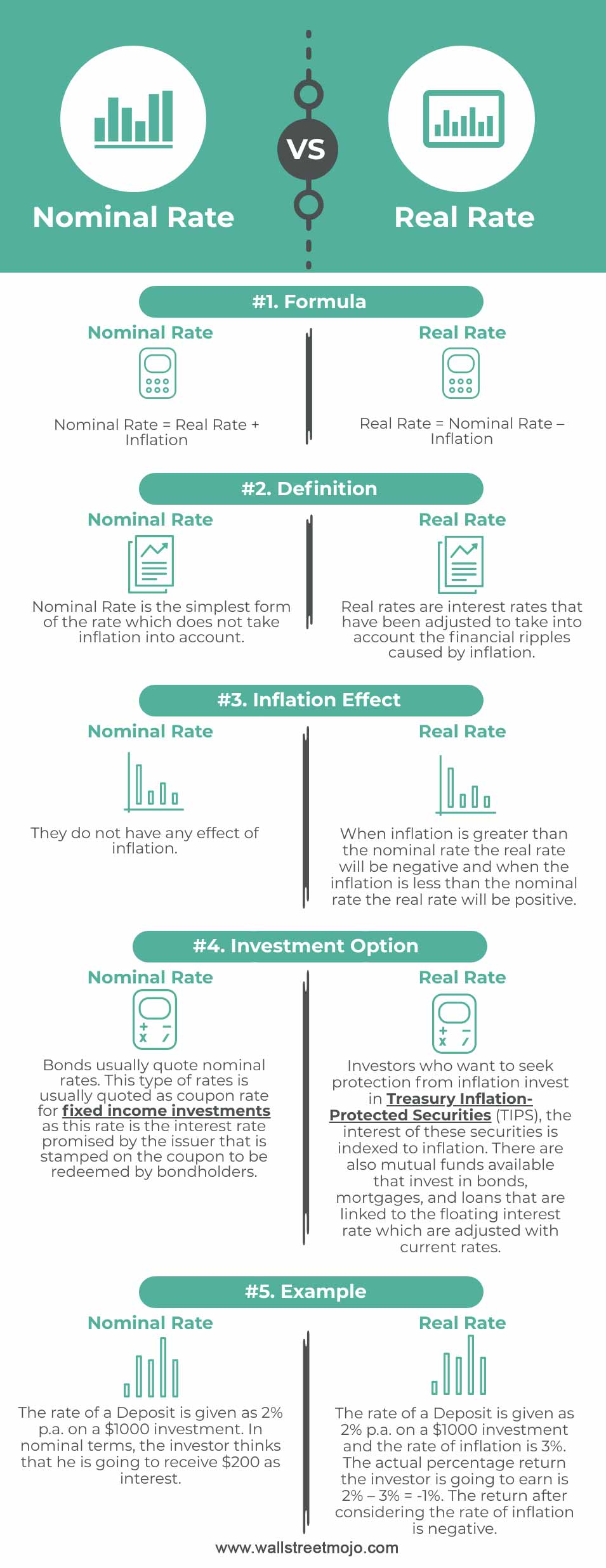 Nominal-Rate-vs-Real-Rate-info