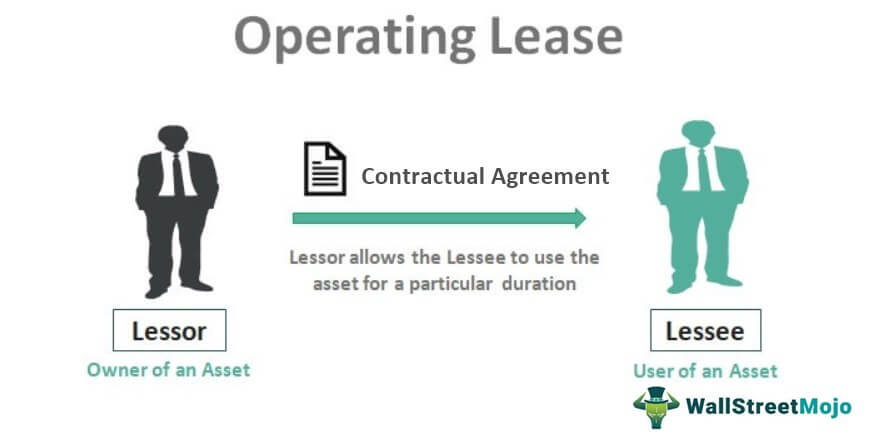 Operating Lease