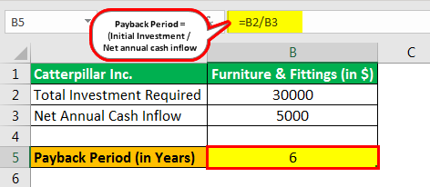 Payback Period advantages & disadvantages example 1