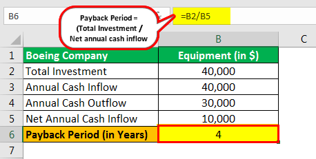 Payback Period advantages & disadvantages example 2