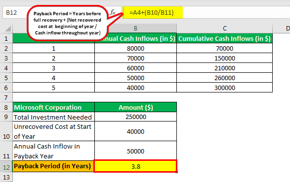 Payback Period advantages & disadvantages example 3.2png