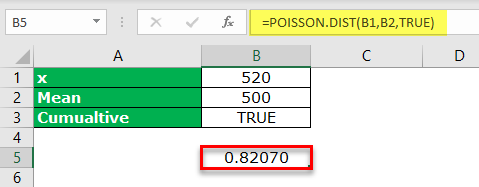 Poisson Distribution Excel Example 1-4