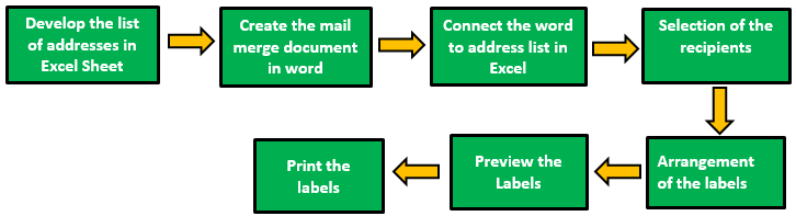 Print Labels Process